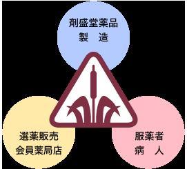三位一体の治病システム